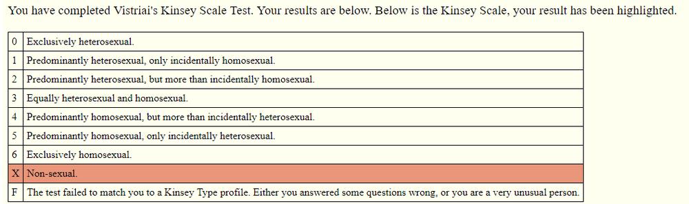 On line тест на гомосексуализм