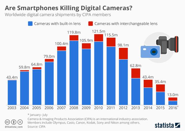 Мыльницы пали под натиском смартфонов Мыльница, Фотоаппарат, График, Смартфон