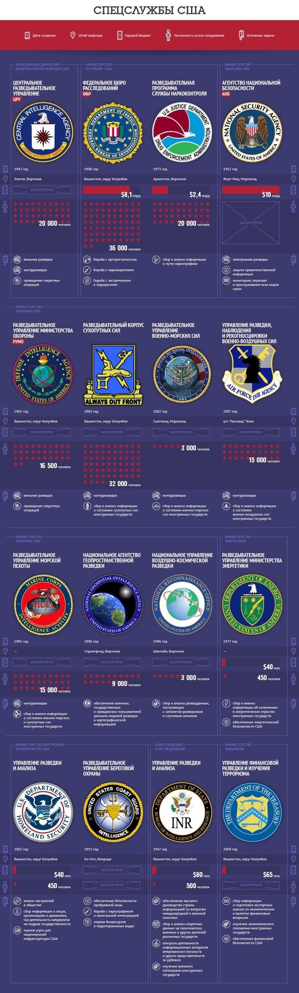Спецслужбы США инфографика, спецслужбы, США, политика, цру, АНБ, FBI, длиннопост