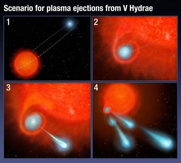 Умирающая звезда «выстреливает» сгустками плазмы размерами с планету Наука, Космос, Звезда, Плазма, Телескоп Хаббл, Длиннопост