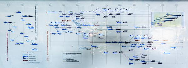 Генеалогическое древо Самолет, Генеалогическое древо, Инфографика, Схема, ОКБ Сухого