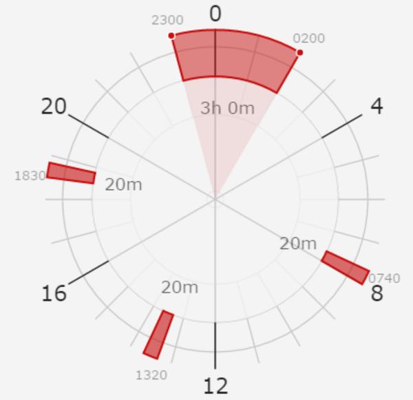 Полифазный сон или попытка полноценной жизни на 4 часах сна сон, Режим сна, длиннопост