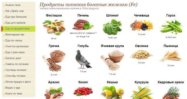 Продукты питания, богатые железом Железо, Голубь, Правильное питание