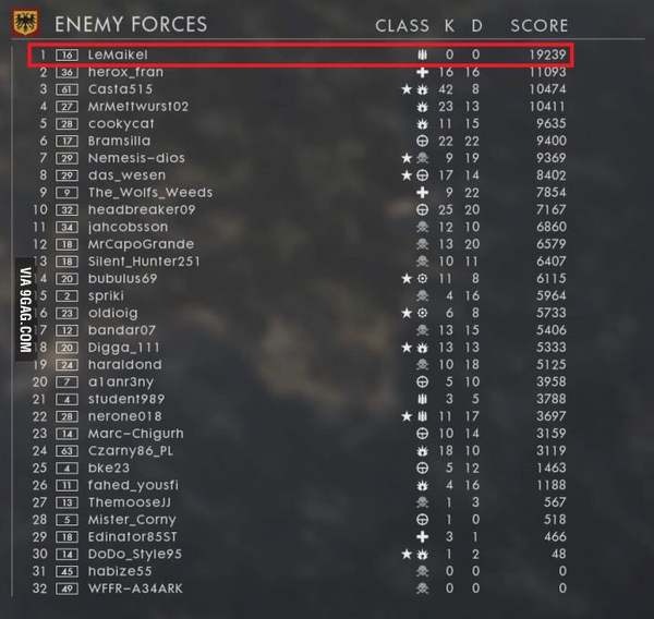 Когда не любишь насилие 9gag, Игры, Battlefield 1, Счет