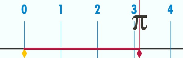 Наглядное объяснение некоторых математических терминов и законов Математика, Термины, Закон, Объясннение, Гифка, Длиннопост