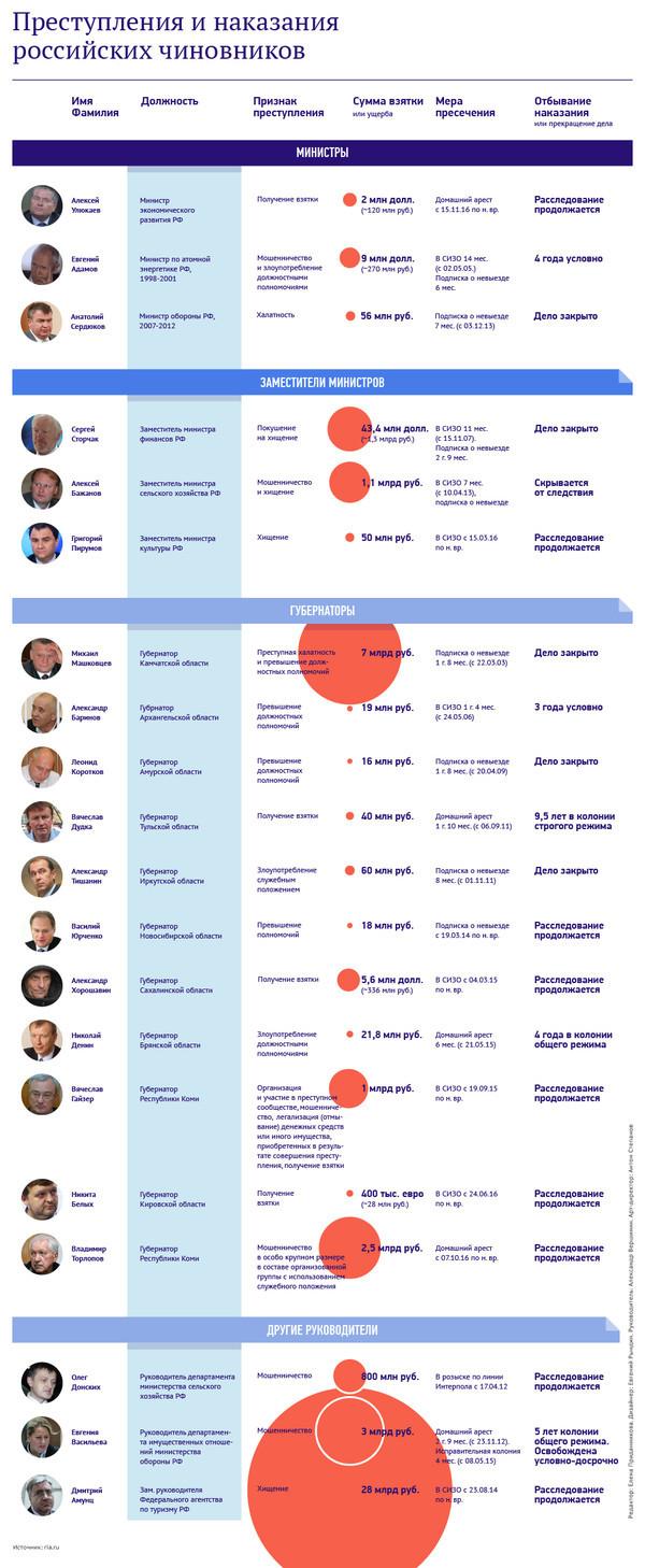 Обвинения, преступления и наказания российских чиновников Политика, TyperZoom, преступление, Чиновники, длиннопост