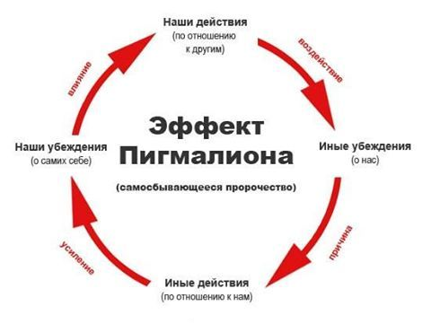 Эффект Розенталя (эффект Пигмалиона) Эффект Розенталя, Лига психотерапии, Длиннопост