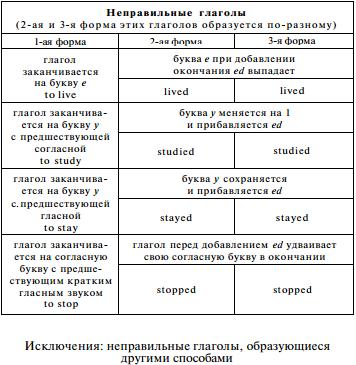 Правильные и неправильные глаголы в английском языке Английский язык, Полезное, Длиннопост