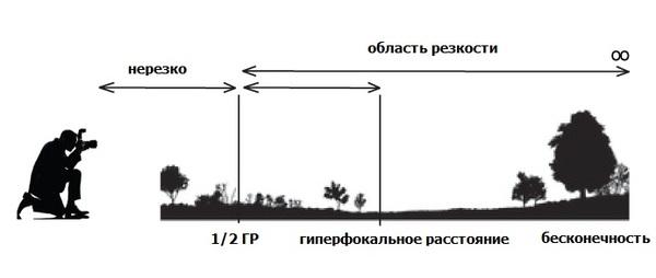 Фотоликбез -2 Фотография, Фотоаппарат, Техника, Фотоликбез, Длиннопост