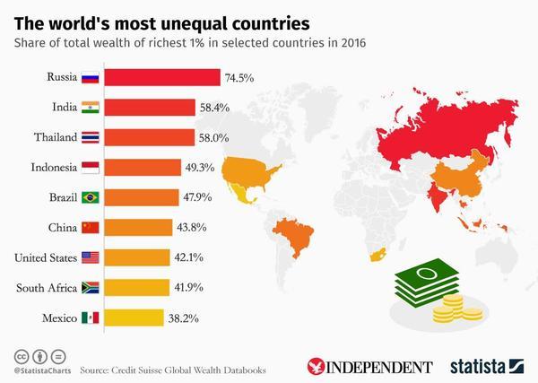 Страны с наибольшим неравенством в распределении доходов Россия, Мир, Богатство, Политика, Экономика, Политика россии