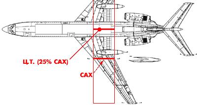 Пилотируем большой реактивный(часть 2) Ту-154, симулятор, ликбез, длиннопост