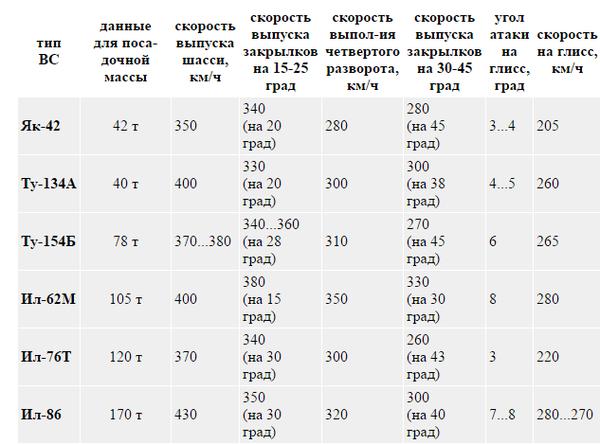 Пилотируем большой реактивный(часть 3) Ту-154, симулятор, ликбез, длиннопост