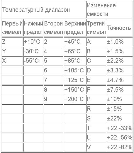 Маркировка конденсаторов SMD. Конденсатор, Маркировка, Smd, Ремонт техники, Длиннопост