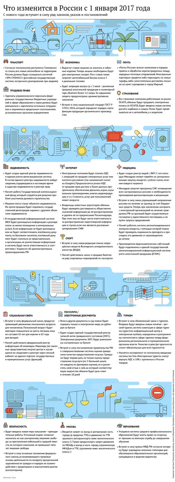 Что изменится в России с 1 января 2017 года инфографика, Политика, 2017, Январь 2017, длиннопост