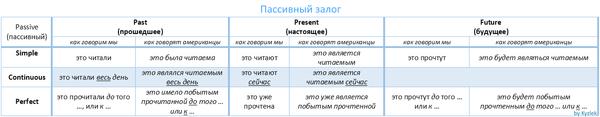 Таблица времен. Пассивный залог для начинающих. Английский язык, Табличка, Обучение, Английский для начинающих, Времена, Самообучение, Самообразование