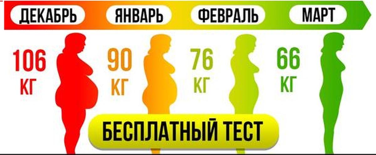 тест по похудению для женщин