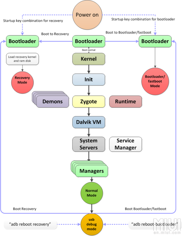 Что такое и для чего fastboot. Основы работы с Android. Часть 1 Android, ADB, CMD, Прошивка, Разработчики, Fastboot, Recovery, Длиннопост