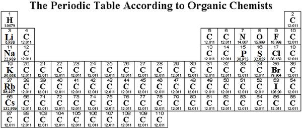 Периодическая таблица для органиков