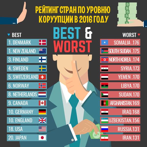 самые коррумпированные страны мира 2016 Зона Михаилом