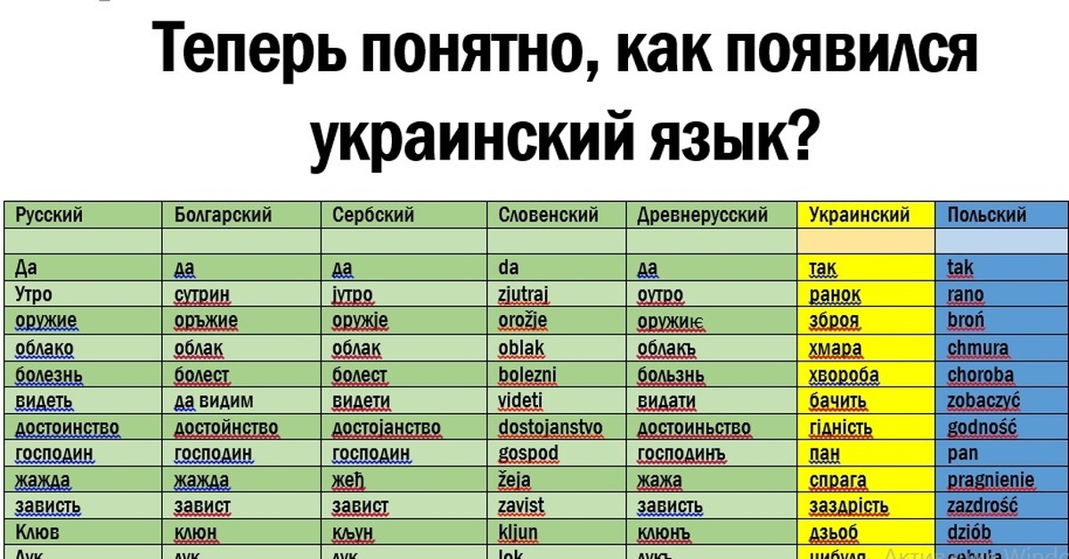 Картинка на украинском языке перевод