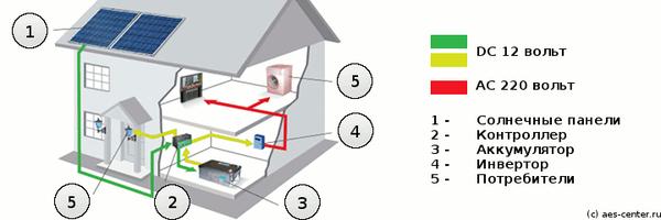 Можно ли перевести дом на солнечную энергию в России и использовать городскую сеть как аккумулятор? Не мое, Энергетика, Солнечная энергия, Солнечные Панели, Автономия, Автоматика, Электрика, Длиннопост
