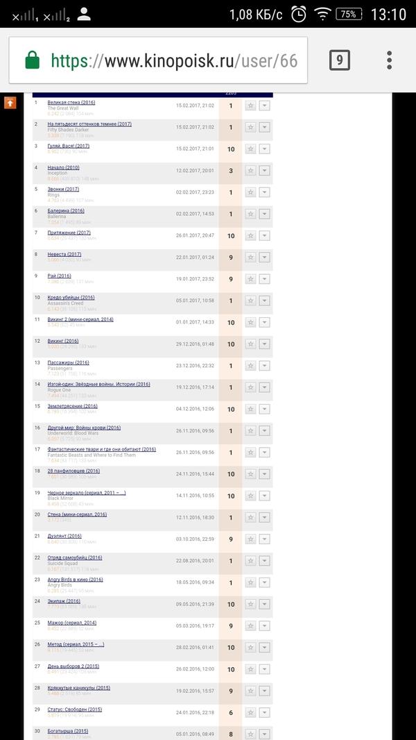 """Сливают рейтинг """"Великой стены""""на Кинопоиске Кинопоиск, Оценка, Накрутка, Заминусуют, Рейтинг"""