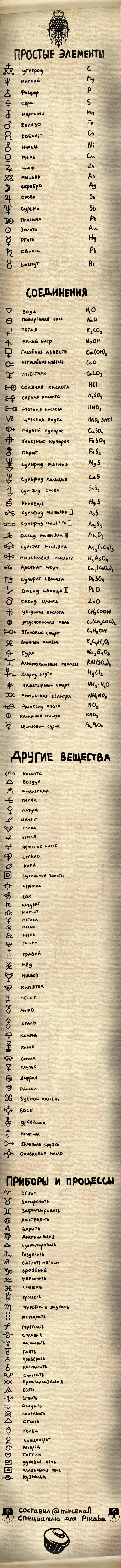 Алхимические символы веществ и процессов Химия, Алхимия, Лига химиков, Свитки, Элементы, Символ, Длиннопост