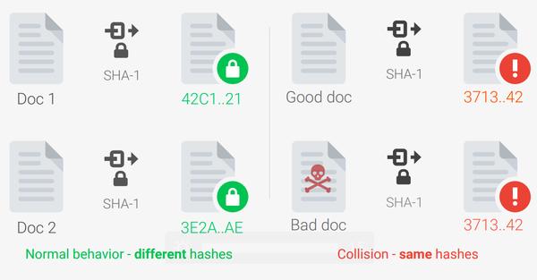 Алгоритму криптографического хеширования SHA-1 настал конец. Sha-1, Хэштег, Алгоритм, Уязвимость