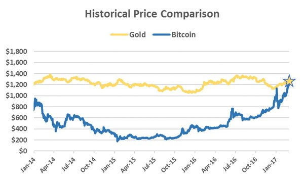Биткоин по цене сравнялся с золотом криптовалюта, биткоины, Золото, курс