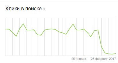 Сайт попал под АГС! Яндекс, Сеошники, Seo, Агс, Санкции, Подстава