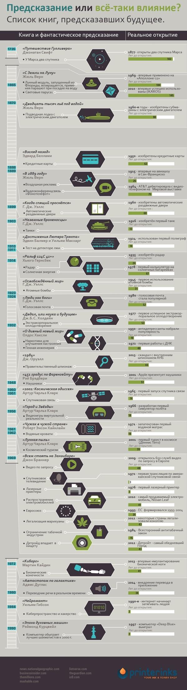 Как научная фантастика каждый раз становилась научным фактом Фантастика, Литература, Инфографика, Предсказание, Длиннопост