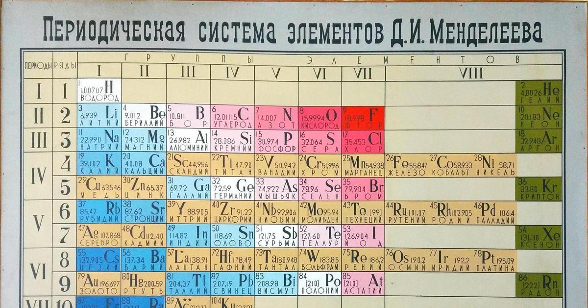 искусстве таблица менделеева открыть картинки сочетание теории практики