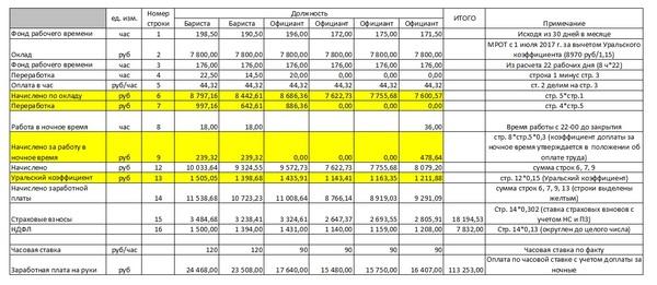 Я и бизнес (часть 10) Заработная плата, постоянные затраты Бизнес, кофейня, кафе, Ижевск, оплата труда, Выручка, Затраты, длиннопост