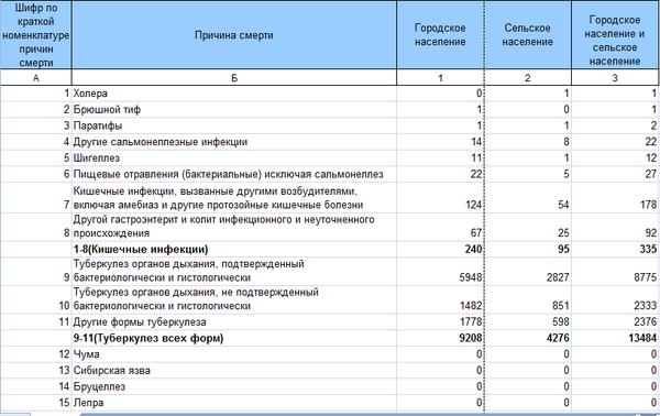Смертность населения России по причинам смерти. Статистика, Смертность, Длиннопост