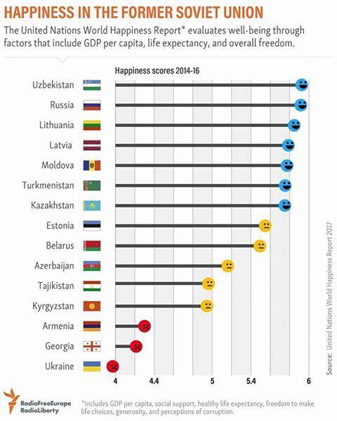 Уровень счастья в странах СНГ. А вы с этими данными согласны?
