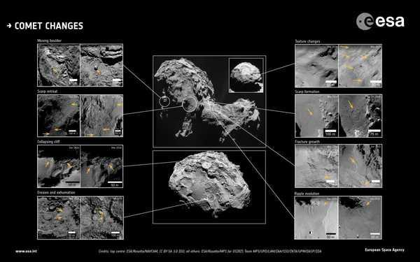 Комета Чурюмова – Герасименко оказалась геологически активной Наука, Космос, Комета Чурюмова-Герасименко, Розетта, Длиннопост