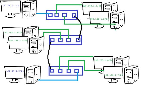 Администрирование #03. VLAN. системное администрирование, лекция, vlan, IT, длиннопост