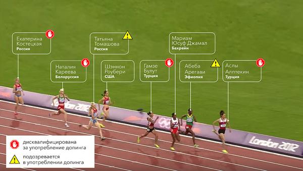 Борьба с допингом дошла до абсурда: медаль Игр-2012 могут вручить за 6-е место Спорт, допинг
