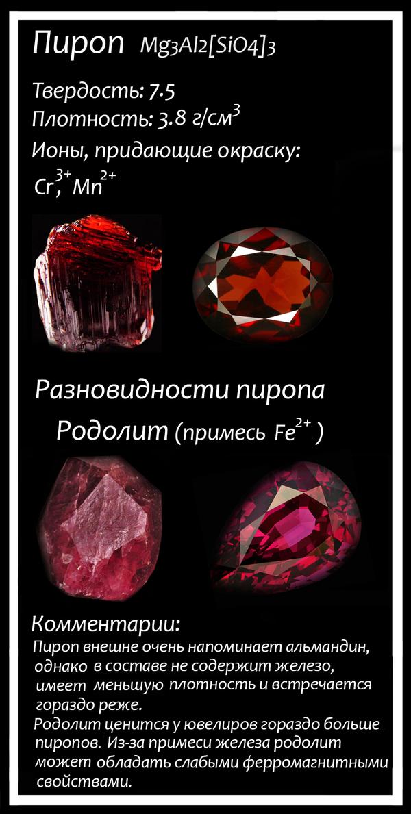 Гранаты: химия и не только химия, геология, минералы, гранаты, Камень, лига химиков, гранат, кристаллы, длиннопост