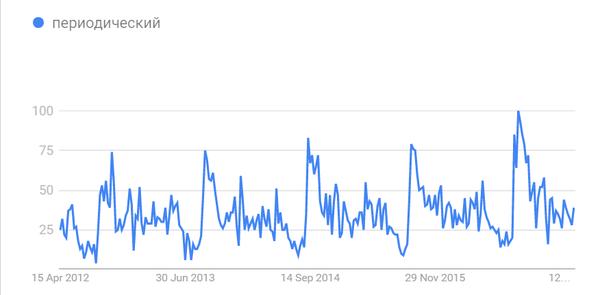 """Периодичность поиска слова """"Периодический"""" Periodic, Периодический, Таблица Менделеева, Google Trends, Reddit"""