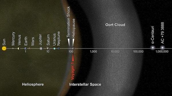 Земля глазами спутника Вояджер - 1 Вояджер-1, земля, снимки из космоса, солнце