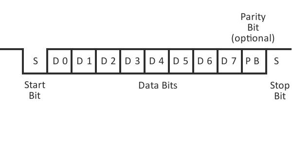 Простенькие примеры на ПЛИС. UART. Часть 0. ПЛИС, FPGA, UART, COM, Разработка, Схемотехника, Микроэлектроника, Программирование, Длиннопост