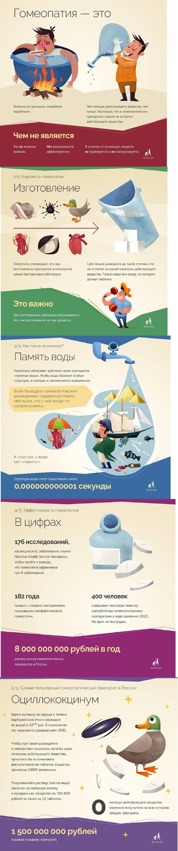 Эта полезная гомеопатия Фонд эволюция, Гомеопатия, Оциллококцинум, Длиннопост, Инфографика