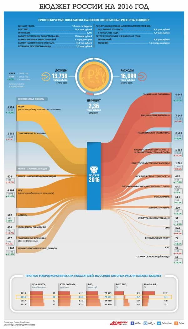 Что не так с экономикой Российской Федерации? политика, экономика, либерализм, аналитика, топвар, медведев, кудрин, длиннопост