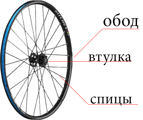 Велосипедные колеса и покрышки. велосипед, колеса, длиннопост