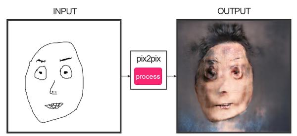 Нейросеть превращает рисунки в фотореалистичные портреты. Нейронные сети, Портрет, Крипота