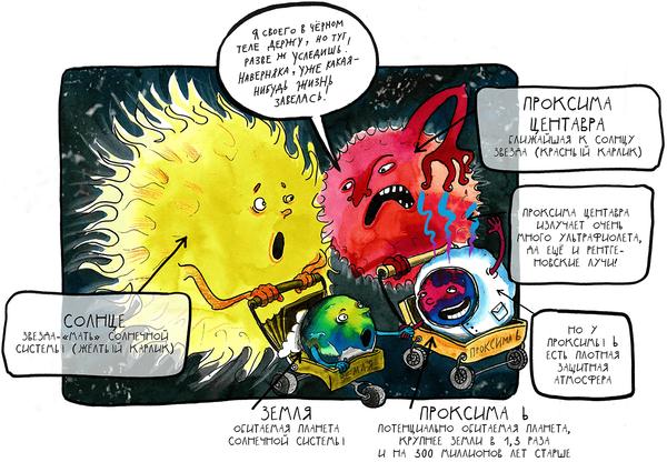 Проксима, б..! . Рассказ о ближайшей потенциально обитаемой экзопланете Наука, Астрология, Космос, Биомолекула, Интересное, Познавательно, Факты