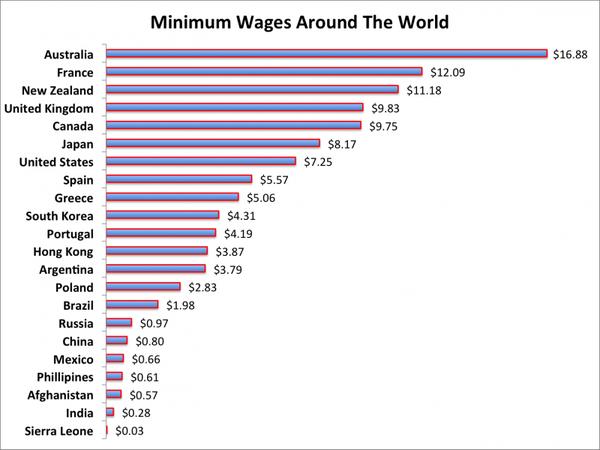 Цены в США | Можно ли прожить на минималку? США, жизнь в сша, работа, Штаты, Америка, студенчество, видео, длиннопост
