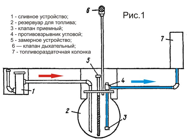 Будни АЗС (часть 2) азс, бензозаправка, заправка, бензин, длиннопост