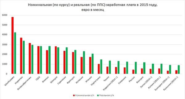 Покупательная способность российской зарплаты экономика, политика-экономика, Зарплата, покупательная способность, длиннопост, Политика